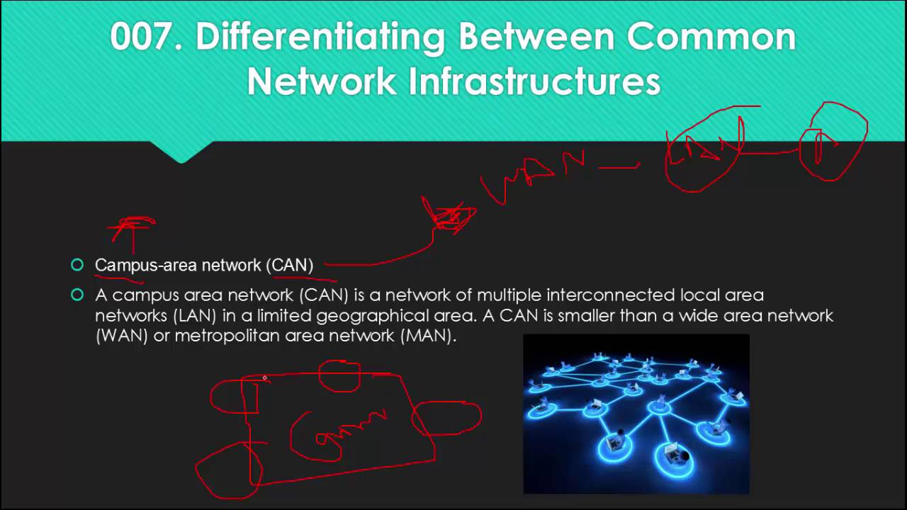 030 Campus area network CAN  YouTube