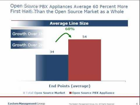 Open Source vs. Conventional PBX: Market Trends and Opportunities