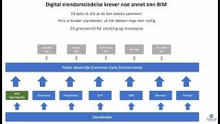 Digital eiendomsledelse krever noe annet enn BIM