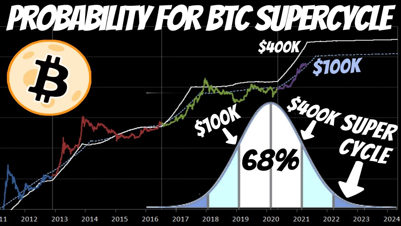 What Is The Probability For A Bitcoin Super Cycle In This Bull Market Here Are The Odds Youtube