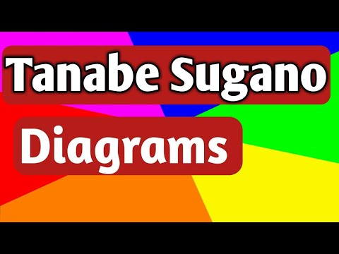 Tanabe Sugano Diagrams for Coordination Compounds