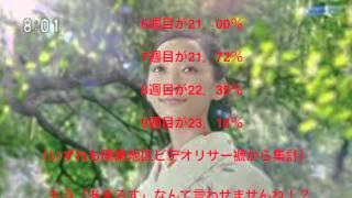 NHK朝ドラ「ごちそうさん」視聴率23%!らくらく「あまちゃん」超え...