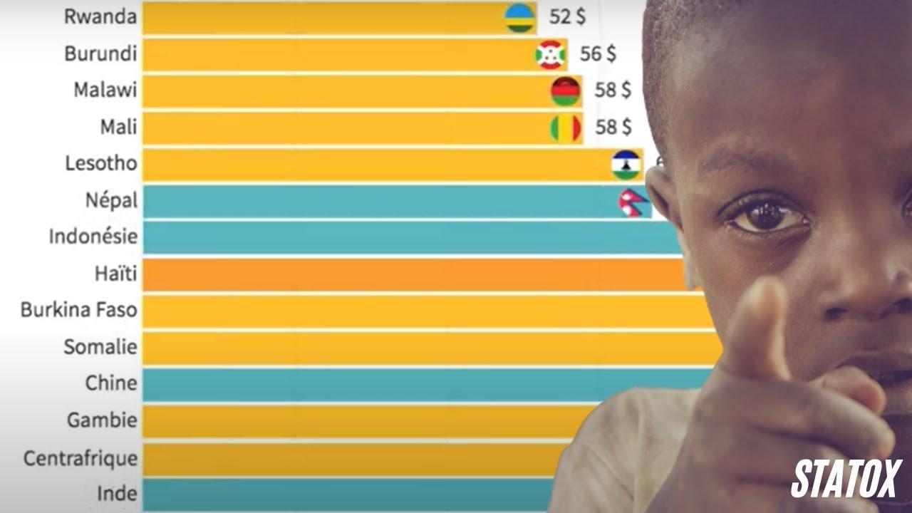 Top 15 Pib Habitant Des Pays Les Plus Pauvres Du Monde