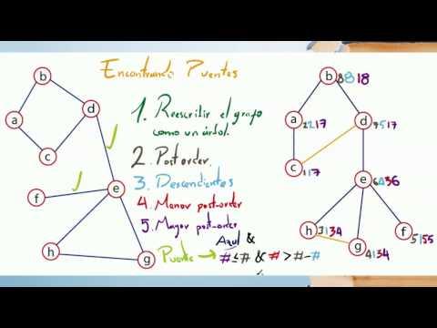 Puentes de un Grafo: Algoritmo de Tarjan