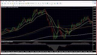 Forex Trading Analysis | Strategies  4 May 2015