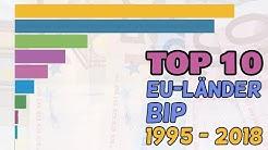 TOP 10 - BIP EU-Länder (1995 - 2018)
