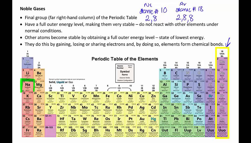 Periodic Table where are the noble gases on the periodic table located : Bonding and noble gases - YouTube