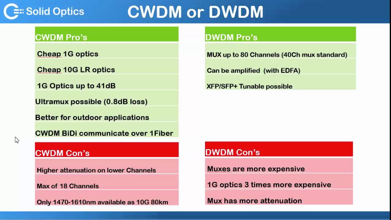 CWDM versus DWDM