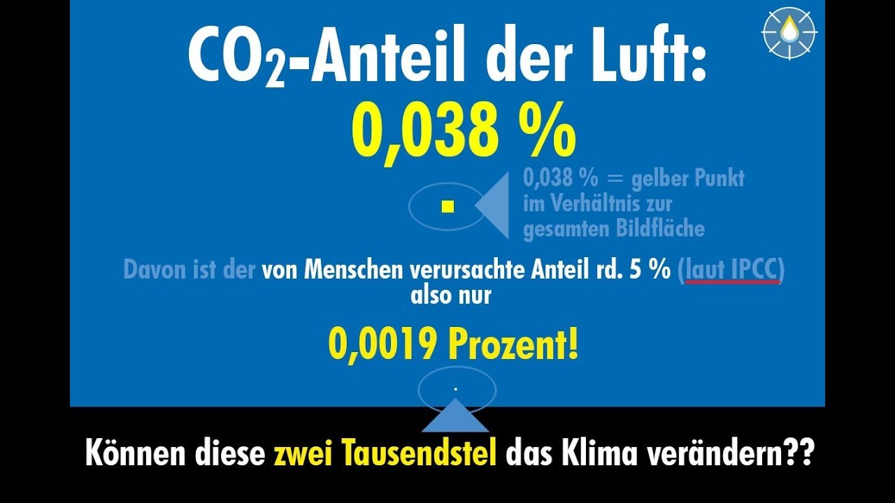 Anteil Co2 In Der Luft