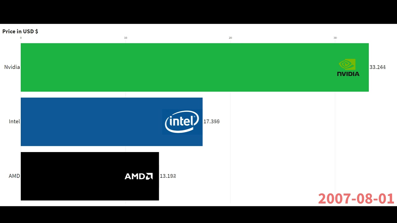 Advanced Micro Devices (AMD), Intel (INTC), Nvidia (NVDA) - Will ...