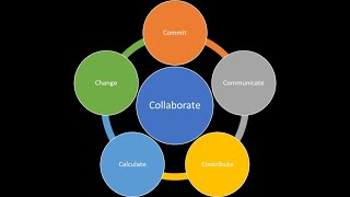 Supercommunities in 1 minute - 5 of 12 - Collaboration has 5 Cs