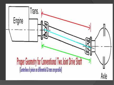 Propeller shaft working PPT
