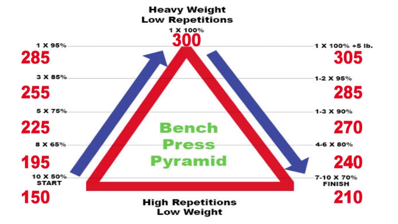 Bench Chart - BENCH