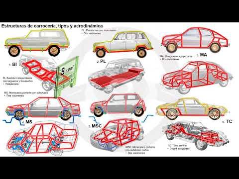 Evolución de los elementos del automóvil con motor térmico (2/7)