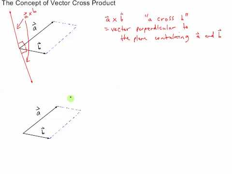 The Concept of Vector Cross Product