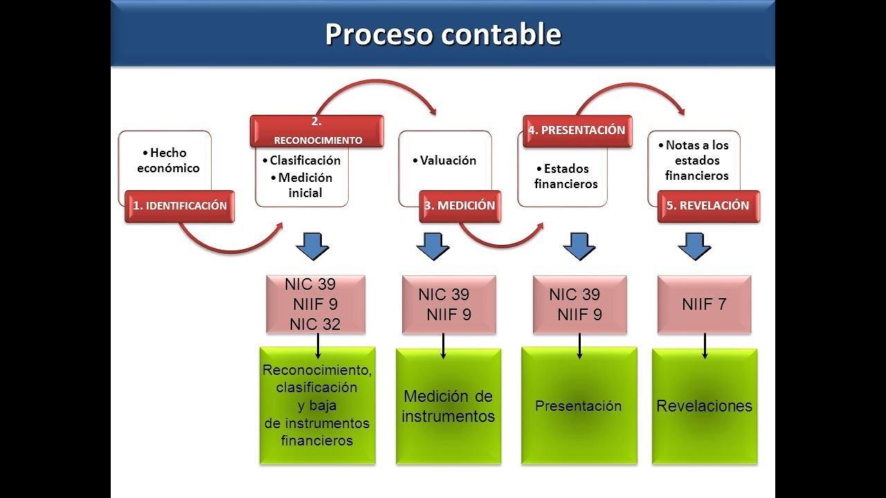 Proceso Contable De Una Empresa Contabilidad Uned