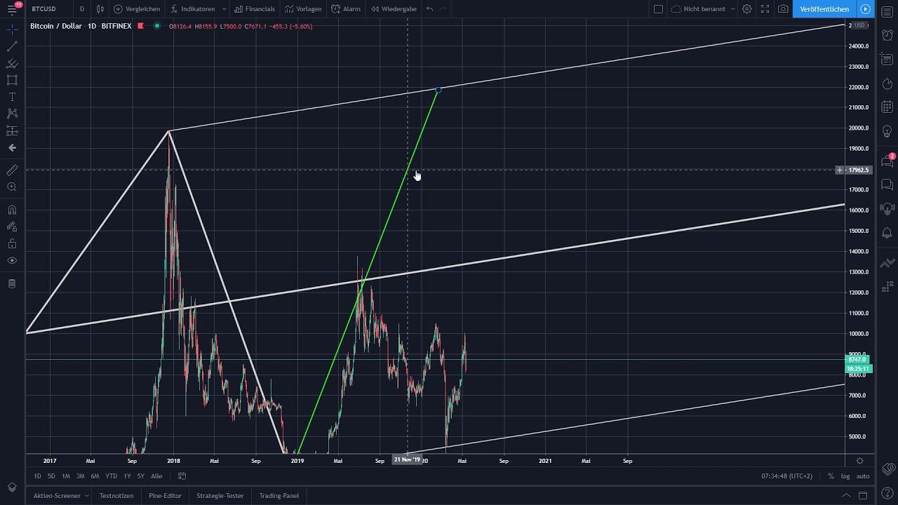 Bitcoin's making big moves soon. 1