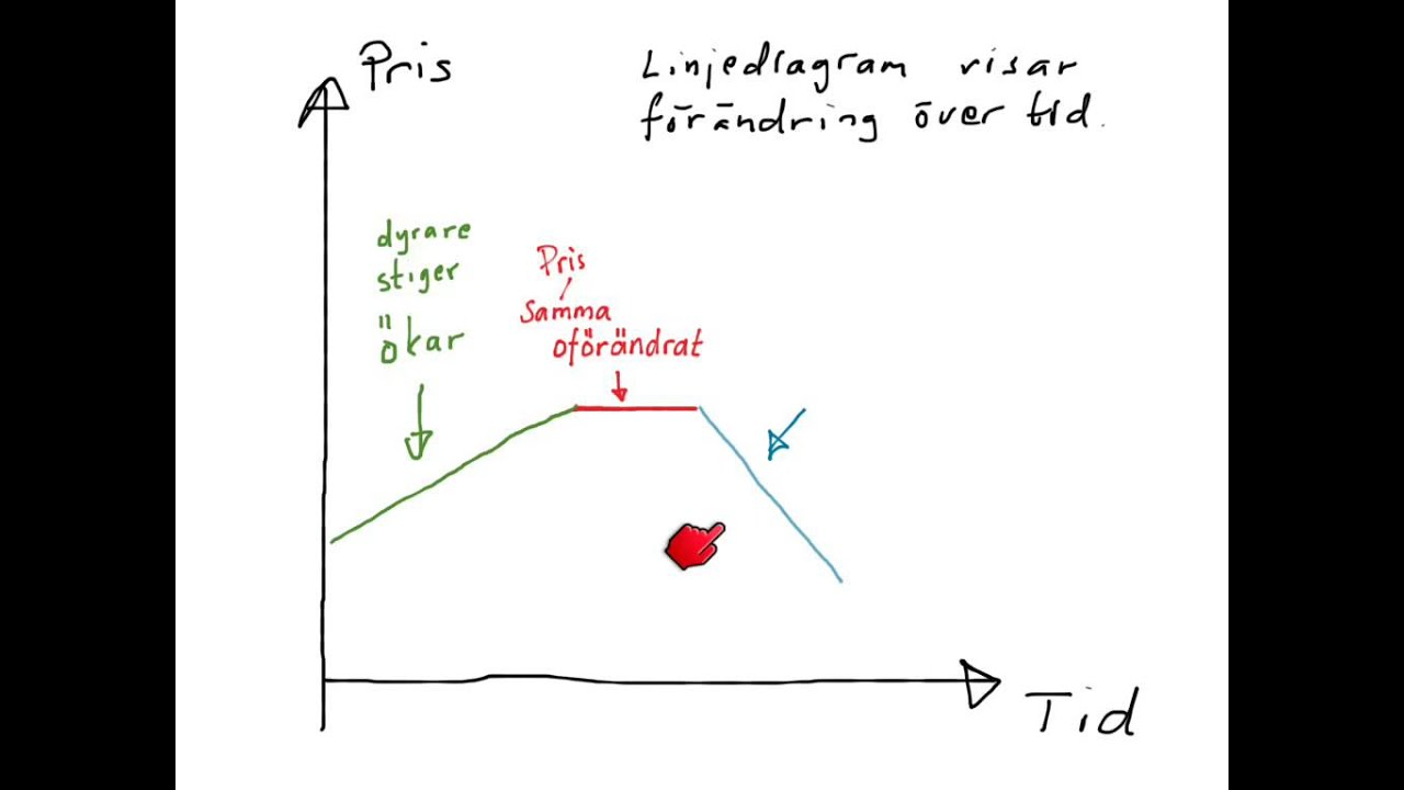 ord som f rklarar f r ndring i diagram [ 1280 x 720 Pixel ]