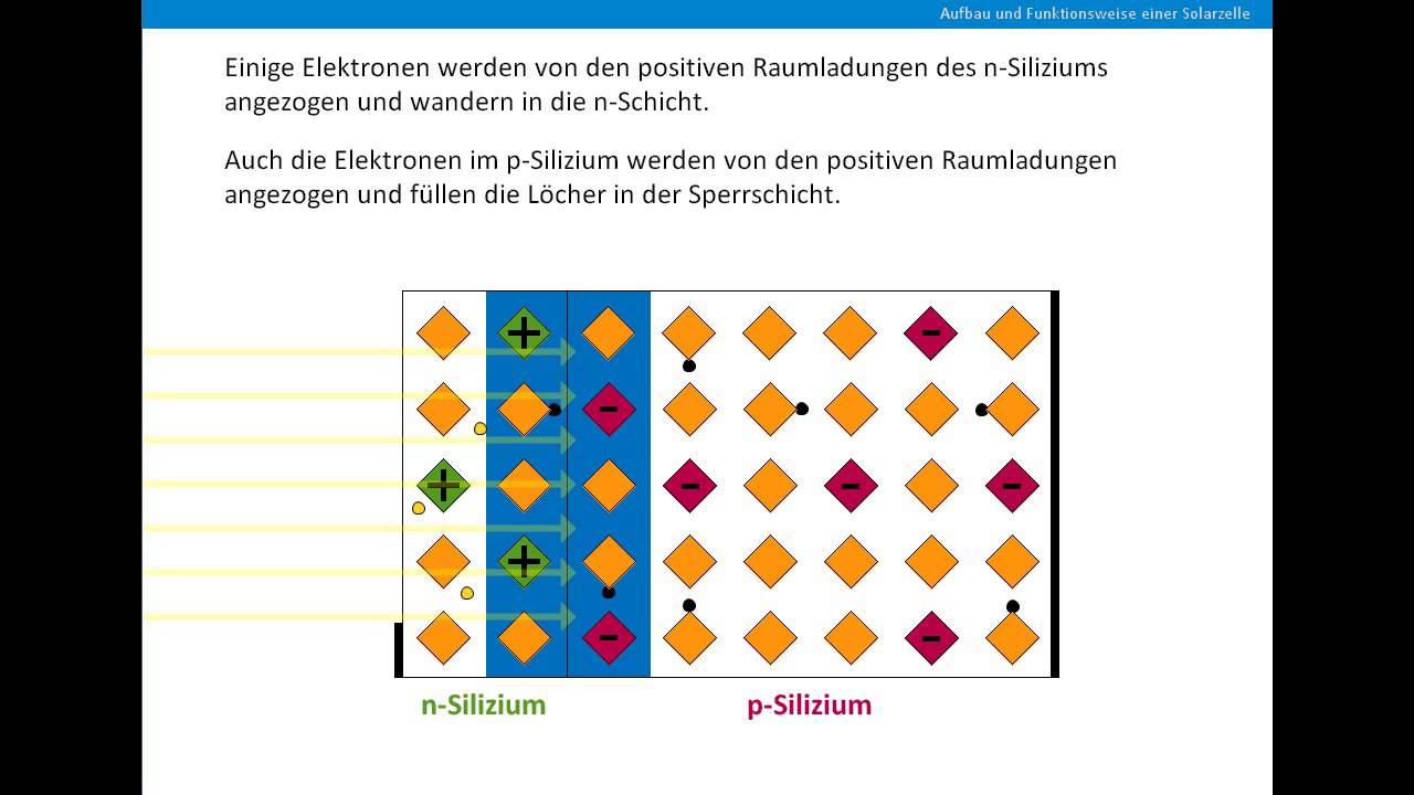 aufbau und funktionsweise einer solarzelle youtube. Black Bedroom Furniture Sets. Home Design Ideas
