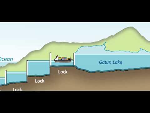 Panama Canal Animation