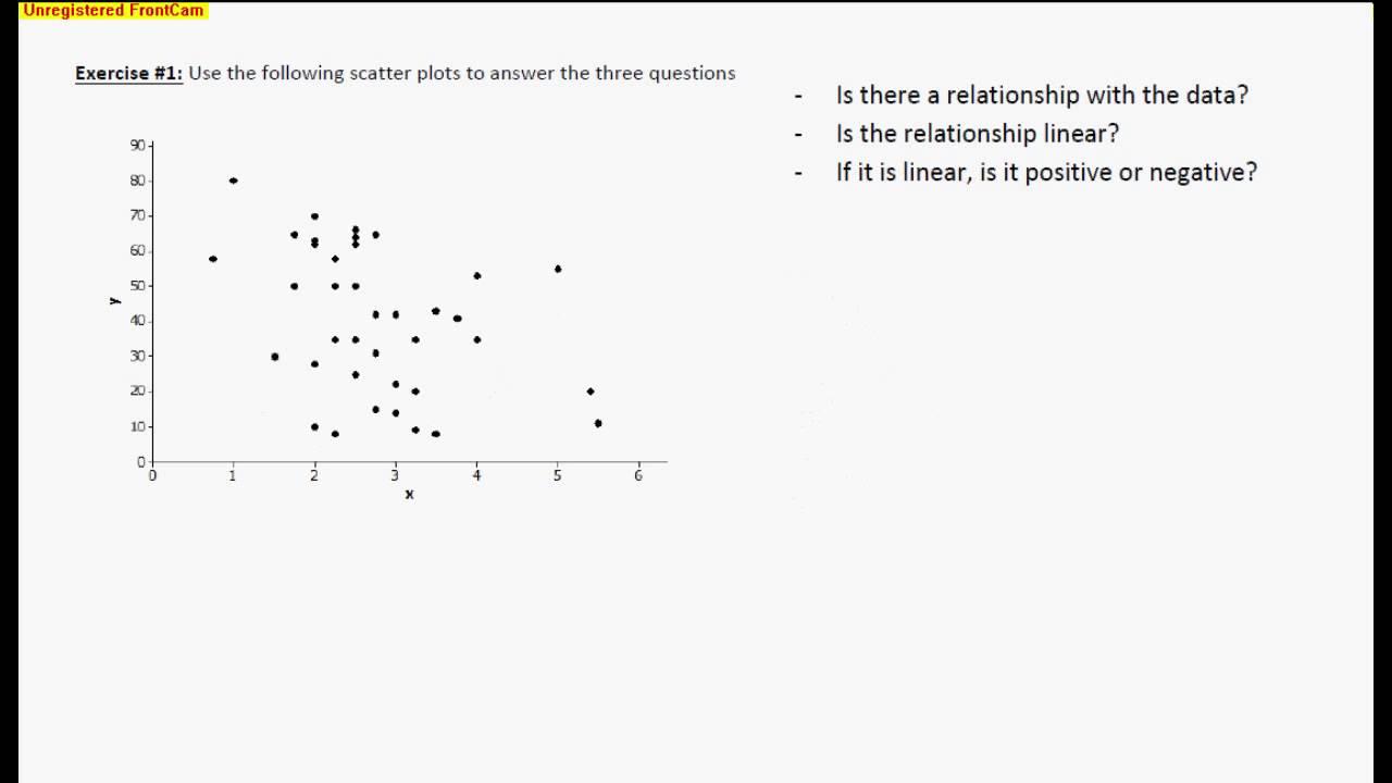 medium resolution of Patterns in Scatter Plots (examples