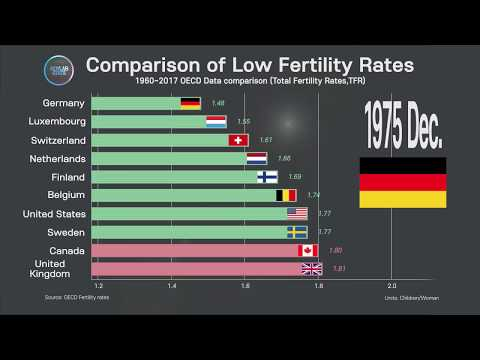oecd-country-comparison,-worst-fertility-rates-;-1960-~-2017-fertility