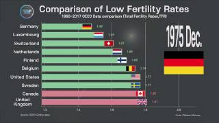 OECD Country Comparison, Worst Fertility Rates ; 1960 ~ 2017 fertility