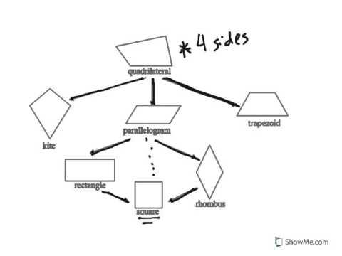 5g4 10 shape classification common core standard youtube g4 10 shape classification common core standard ccuart Gallery