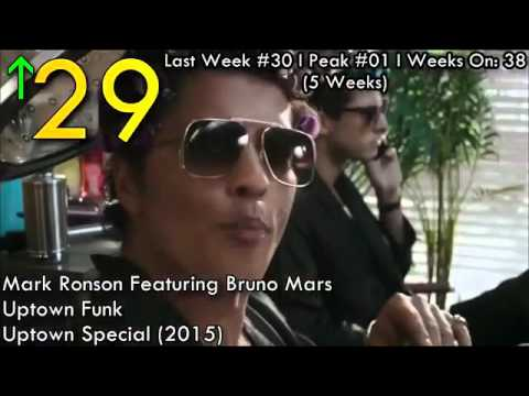 New Songs January 2016   Billboard January 2016   LOVE SAD SONG AND MANY MORE2016 Playlist