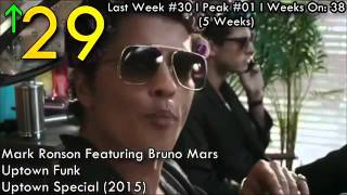 Video New Songs January 2016   Billboard January 2016   LOVE SAD SONG AND MANY MORE2016 Playlist download MP3, 3GP, MP4, WEBM, AVI, FLV Juni 2018