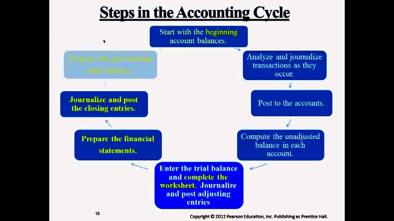 steps to accounting cycle transcript Week 2 dq 1 accounting cycle financial statements are a product of the accounting cycle think about two different companies: a manufacturing company, and a retail company why would different companies have different accounting cycles would you expect the steps of the accounting cycle to be the same for each company.