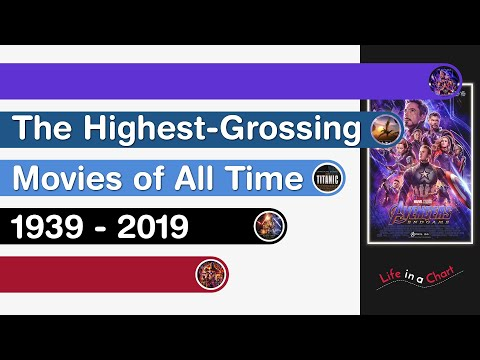 The Highest Grossing Movies of All Time | 1939 - 2019