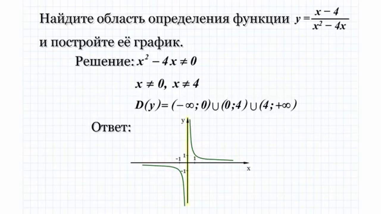 13.1 Найдите область определения функции и постройте ее график