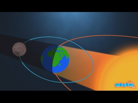 What is a Lunar Eclipse? - Geography for Kids | Educational Videos by Mocomi