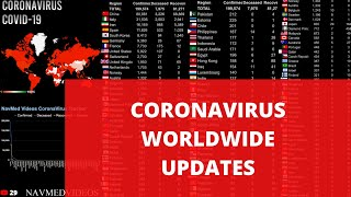 Coronavirus Latest world wide updates - Live updates, World map, Counter and Country wise data