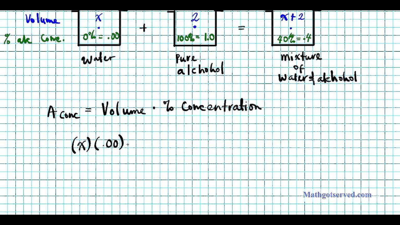 algebra how to find concentration