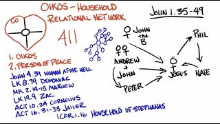 Oikos - How the Gospel Flows through Relational Networks