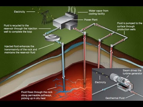 Geothermal Energy How Enhanced Geothermal System Works