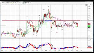 Currency Day Trading Euro Futures and FOREX Video + 50 points