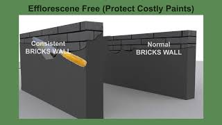 Technical Parameters of concrete Bricks & Blocks