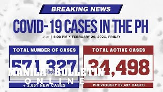 DOH confirms 2,651 new COVID-19 cases