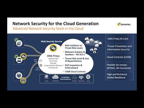 Symantec Web Security – Network security for the cloud generation