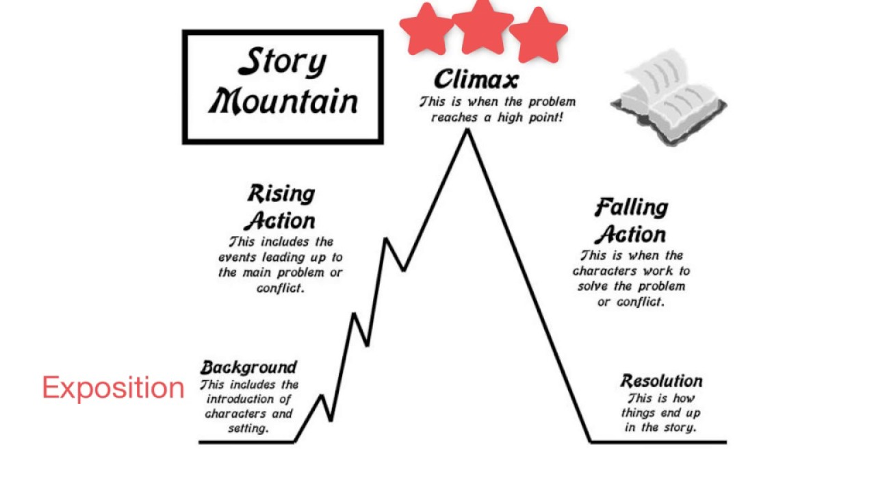 hight resolution of story mountain diagram