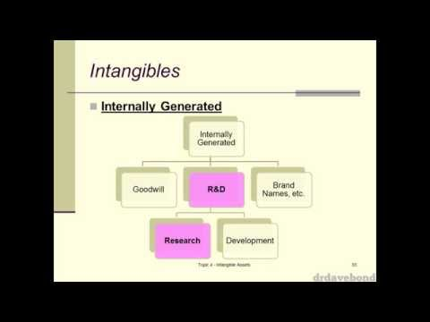 Lecture 04 - Intangible Assets