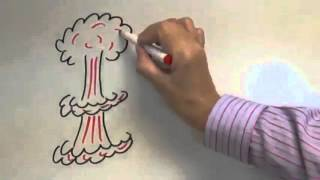 Amygdala hijack - ENGLISH