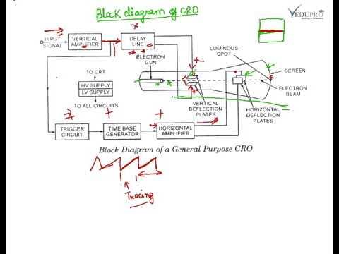 Block Diagram of CRO, Cathode Oscilloscope Block Diagram YouTube  YouTube