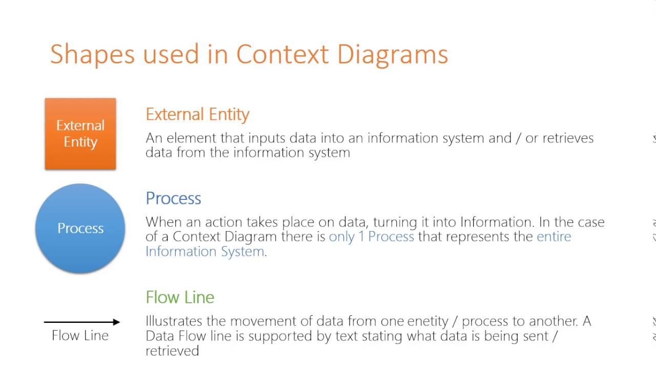 hight resolution of symbols used in context data flow diagrams