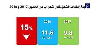 تراجع النشاط العقاري في المملكة خلال شهر آب الماضي - (10-9-2017)