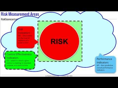 The Three Types Of Risk Measures