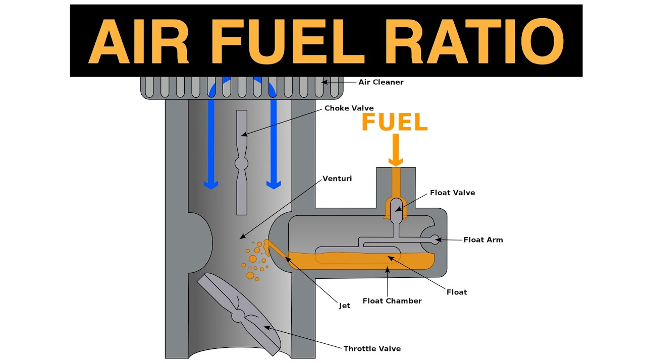 hight resolution of air fuel ratio explained